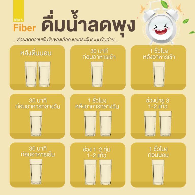 ดื่มน้ำช่วยลดพุงได้!!